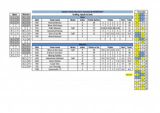 Explore Series Tynemouth results-page-0